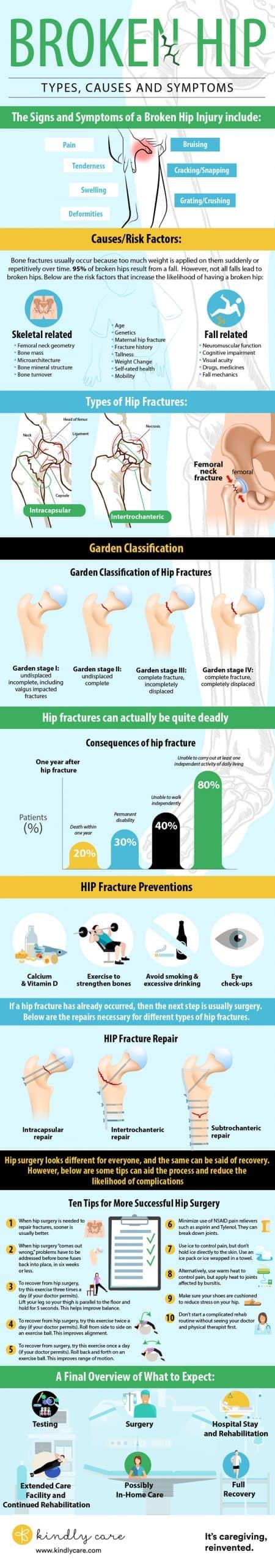 Hip fracture